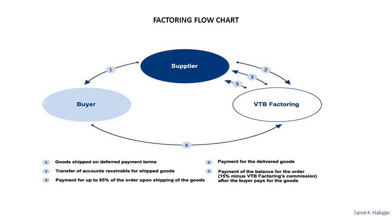 Accounts Receivable Flow Chart Images Example Ideas