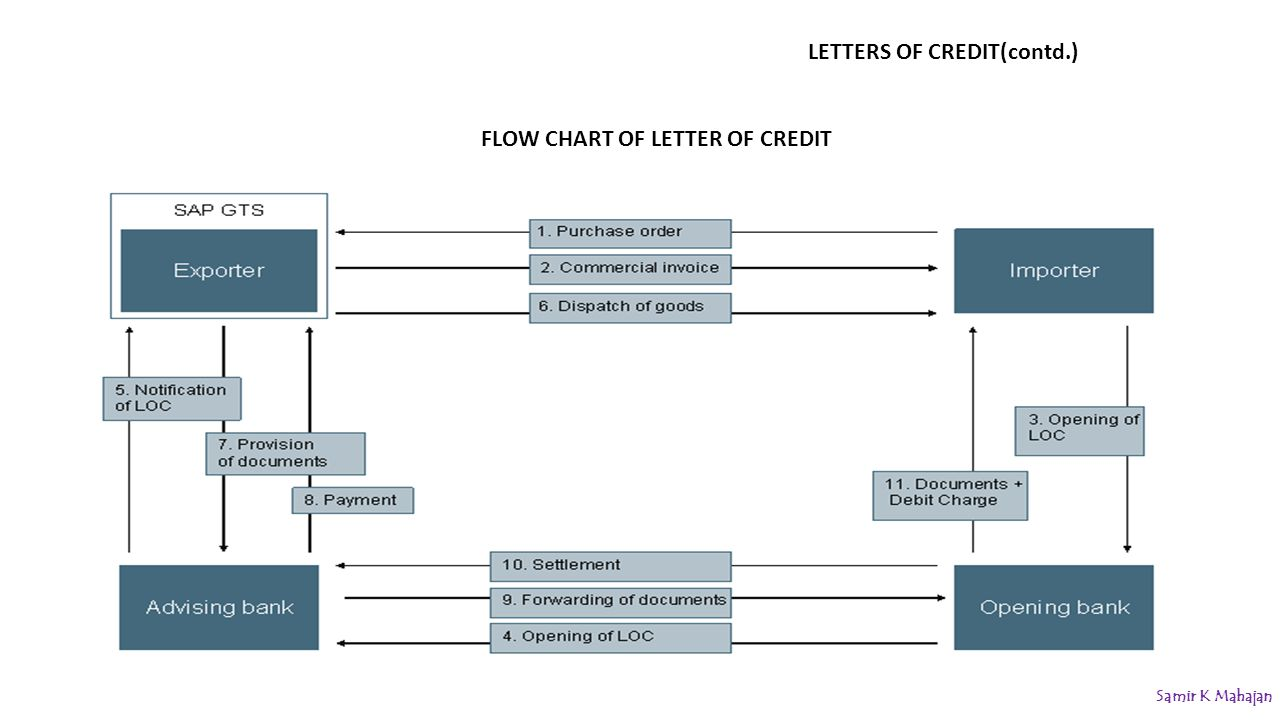Flow chart letter of credit 28 images letters of credit flow chart letter of credit fee based services of banks ppt nvjuhfo Choice Image