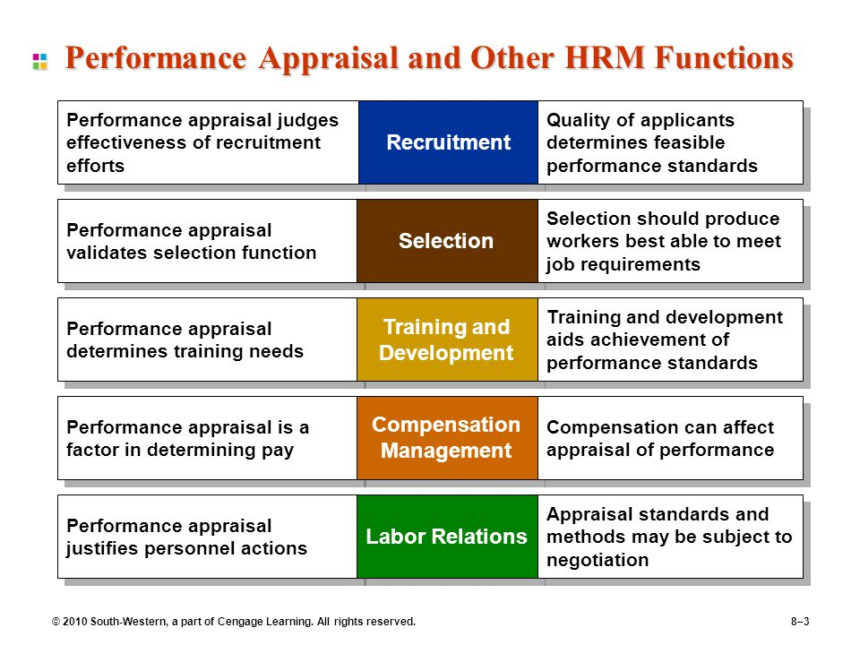 performance of hrm in ngos The impact of human resource management on organisational performance:   seniority based compensation, structural training & development ( ngo et al.