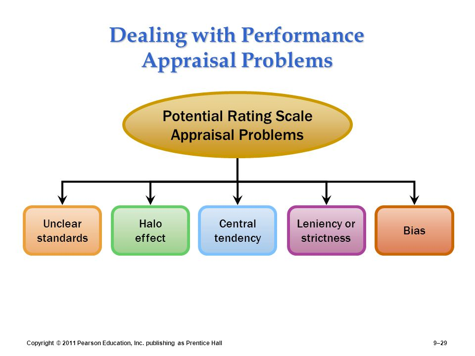 the problems with performance appraisal Home blog blog use of bell curve in performance appraisals - good or bad before you're stuck in the science behind the bell curve performance appraisal he writes on various hr related issues and trends that include strategic hr, performance management.