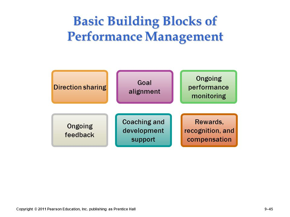 hrm performance mgmt Csulb: the best hrm program the hrm program in the college of busi-ness administration offers the student staffing and performance management mgmt 405:.