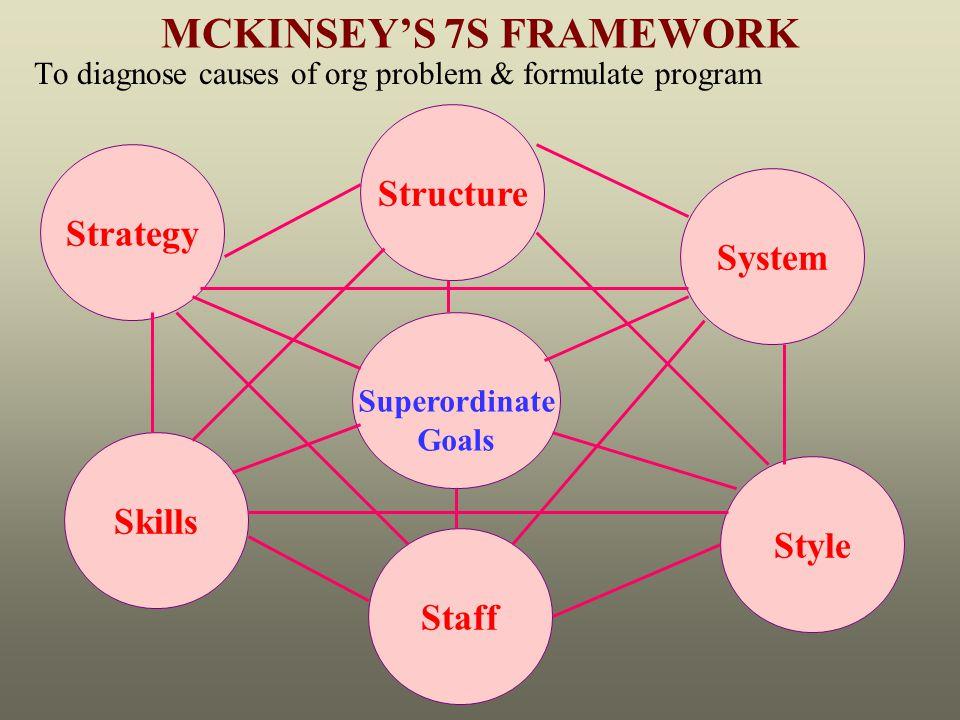 mckinsey 7s framework analysis of virgin group
