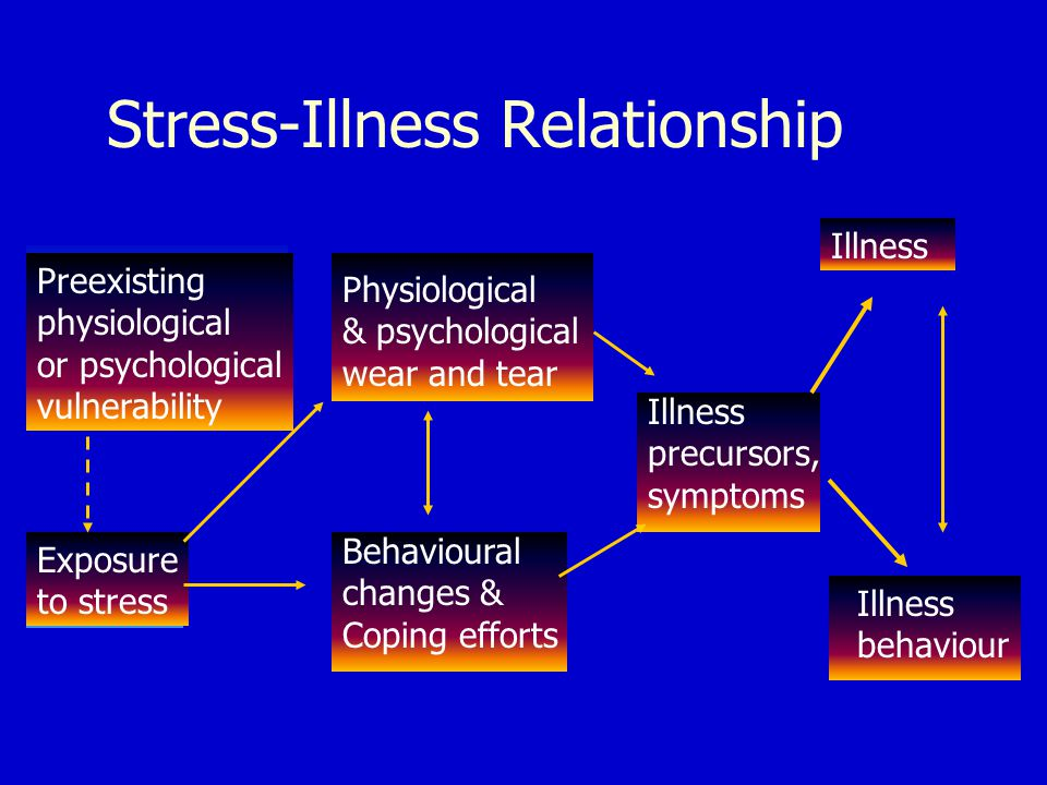 the relationship between stress and illness The relationship between stress and mental illness is complex, but it is known that stress can worsen an episode of mental illness.