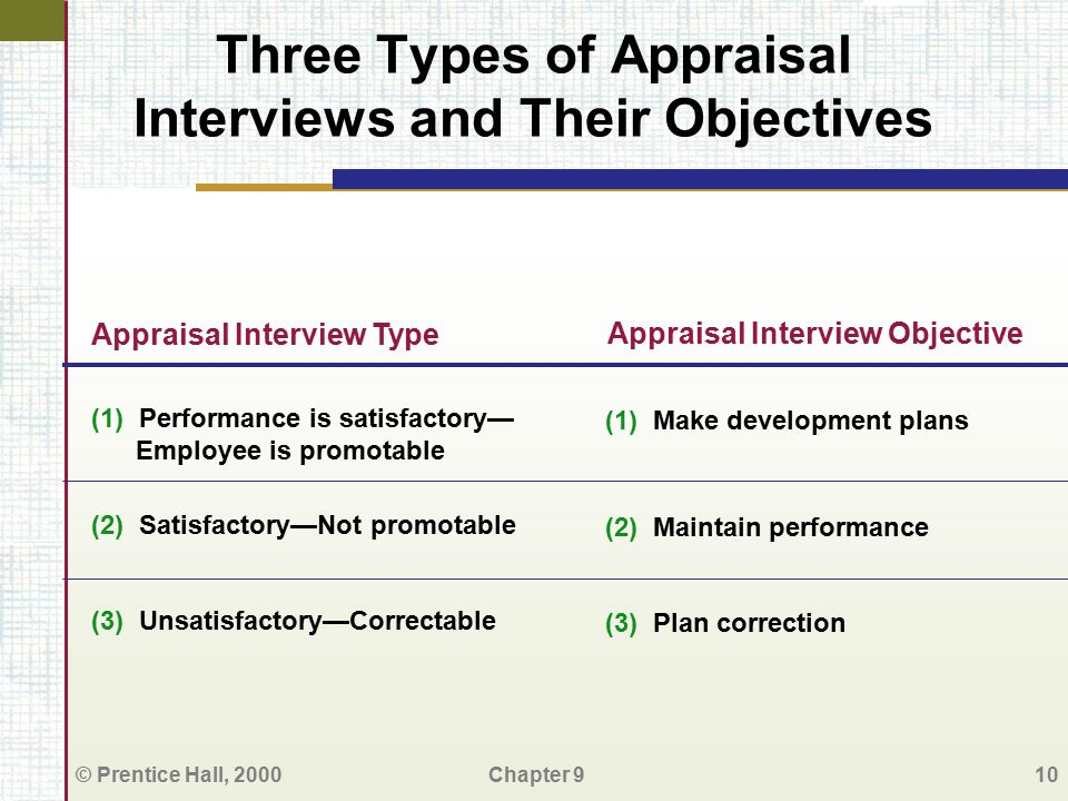 Three Types of Appraisal Interviews and Their Objectives
