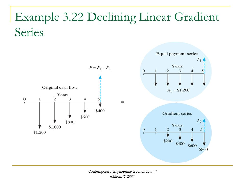 Example 3.22 Declining Linear Gradient Series