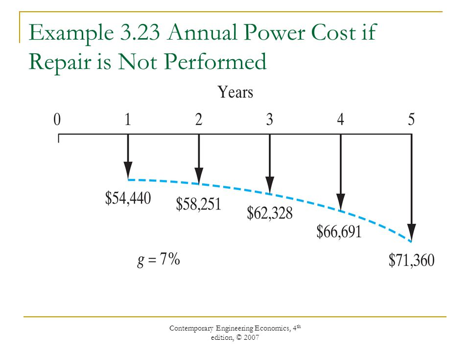 Example 3.23 Annual Power Cost if Repair is Not Performed