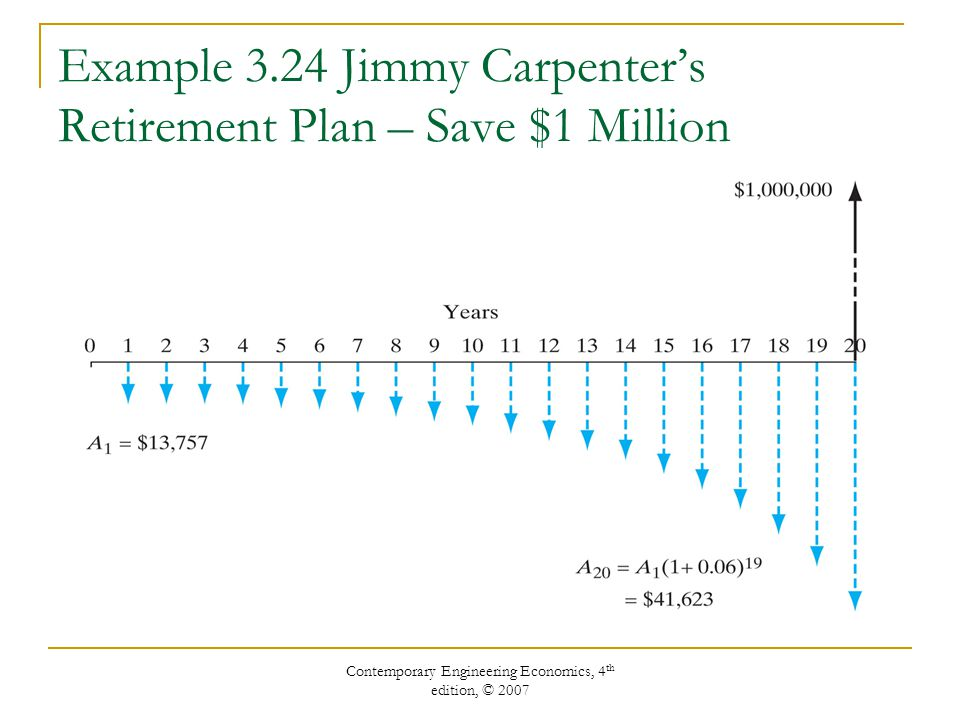 Example 3.24 Jimmy Carpenter's Retirement Plan – Save $1 Million