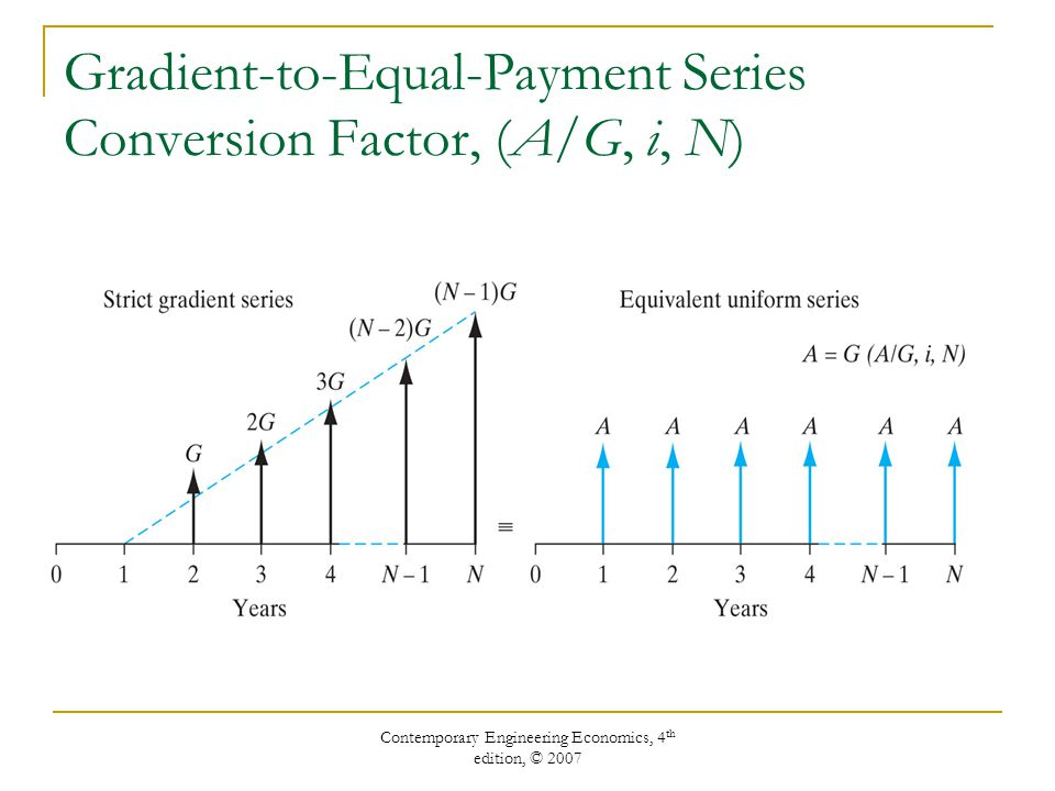Gradient-to-Equal-Payment Series Conversion Factor, (A/G, i, N)