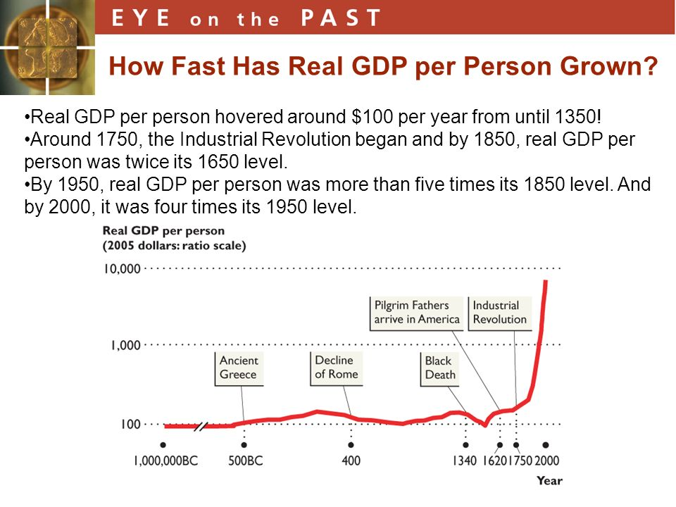 How Fast Has Real GDP per Person Grown