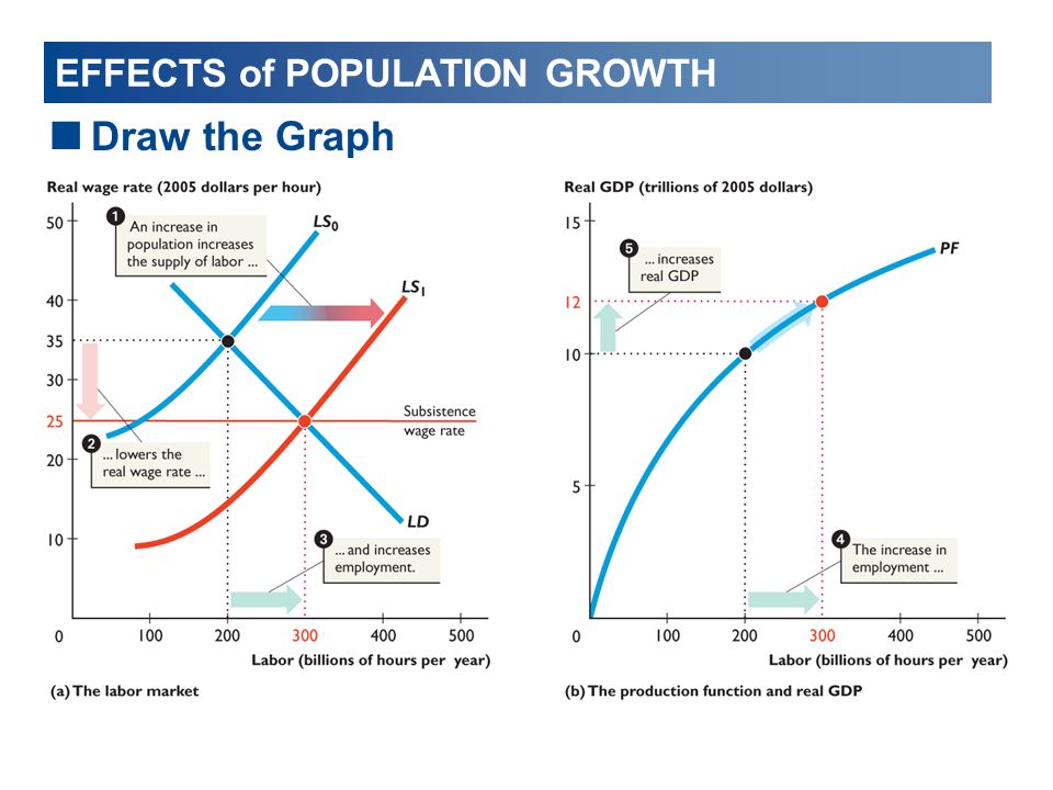 effects of age on economic growth Pollution in the us rises with economic activity, but at a noticeably slower pace.