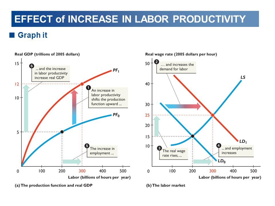 EFFECT of INCREASE IN LABOR PRODUCTIVITY