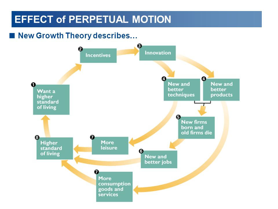 EFFECT of PERPETUAL MOTION