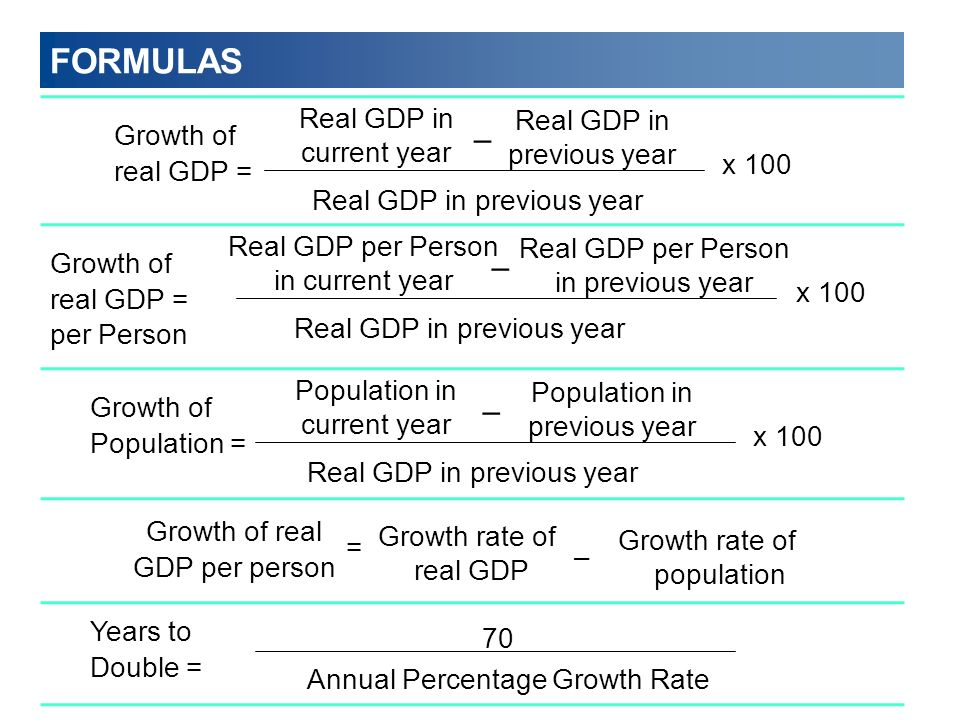 FORMULAS – – – Real GDP in current year Growth of real GDP = x 100