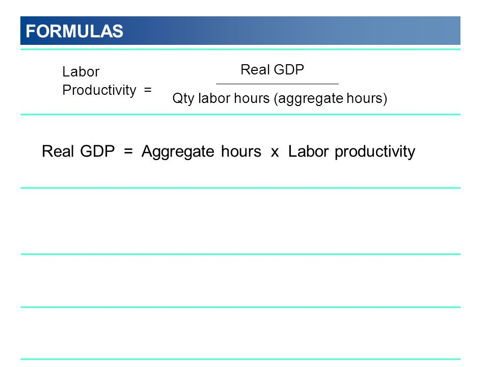 FORMULAS Real GDP = Aggregate hours x Labor productivity Real GDP