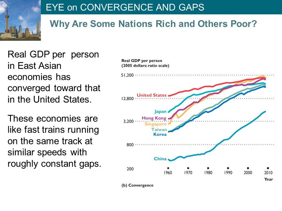 EYE on CONVERGENCE AND GAPS