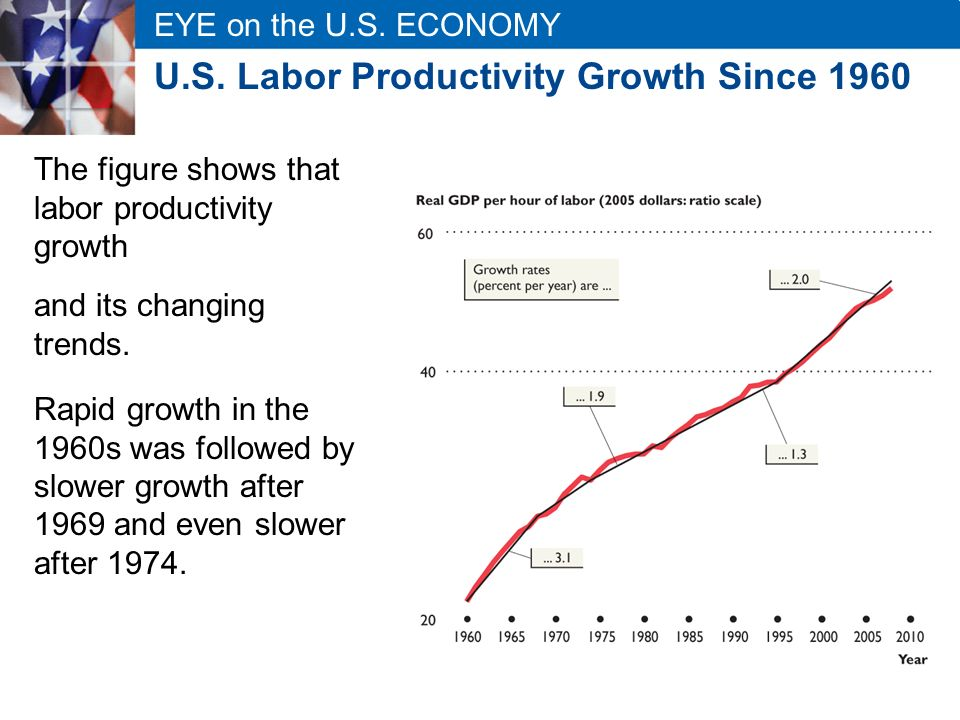 U.S. Labor Productivity Growth Since 1960