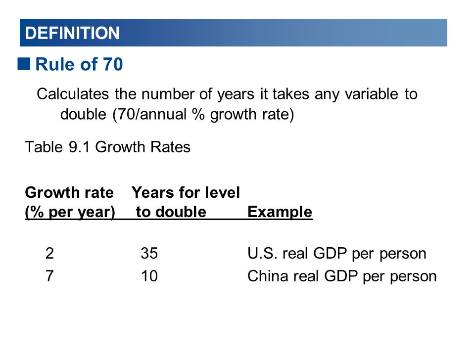 DEFINITION Rule of 70. Calculates the number of years it takes any variable to double (70/annual % growth rate)