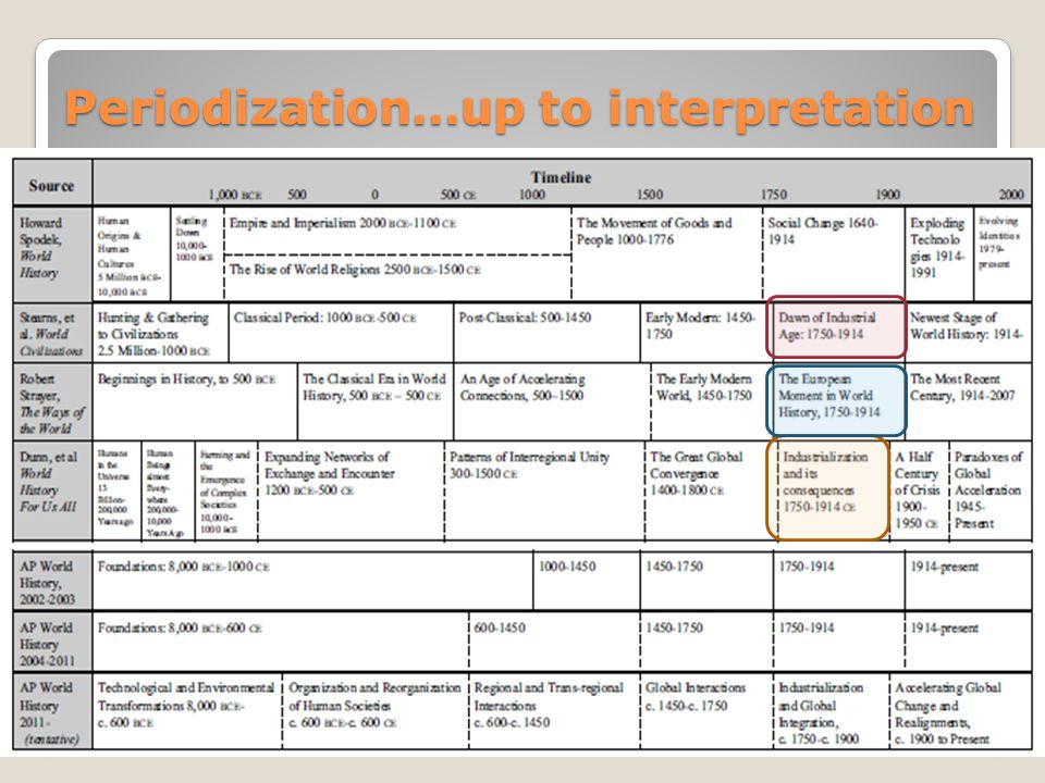 Periodization…up to interpretation