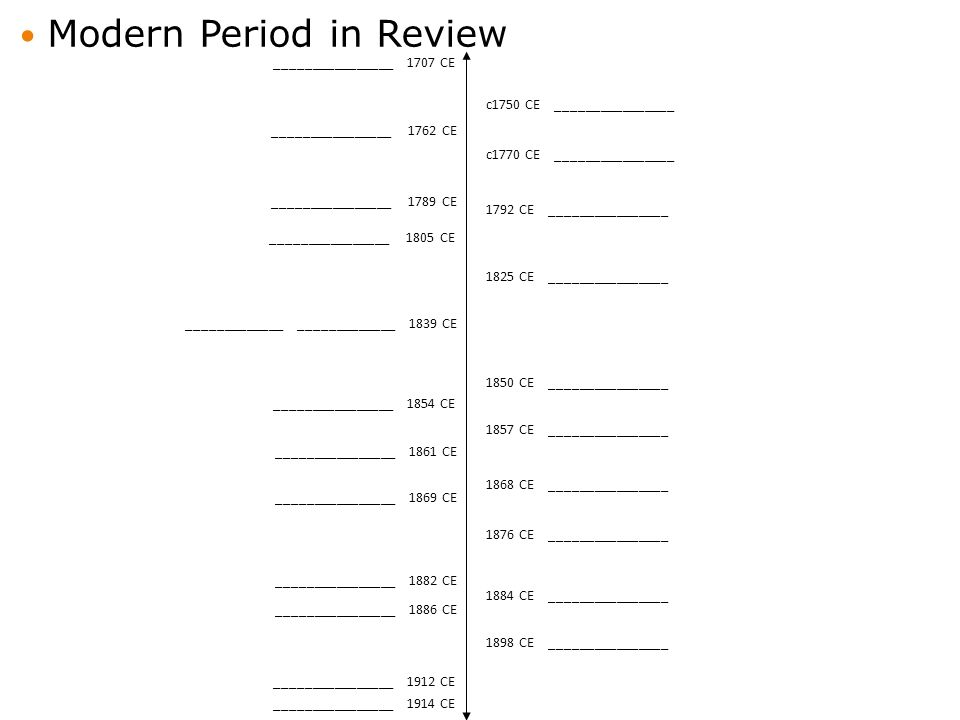 Modern Period in Review