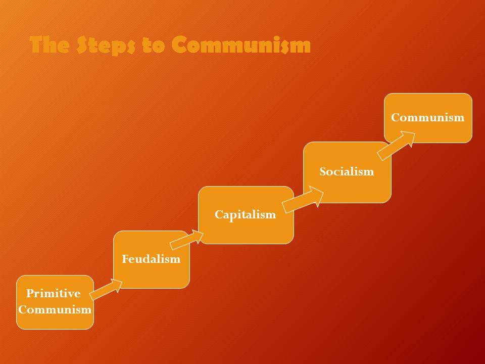 The Steps to Communism Communism Socialism Capitalism Feudalism