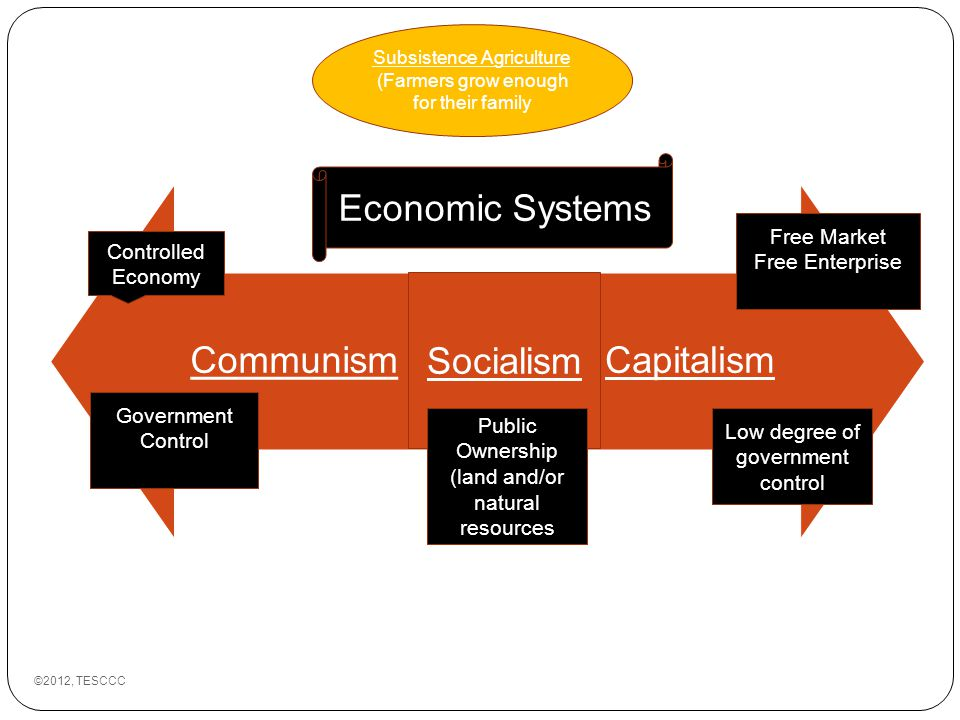 economic system What are the 3 major mainstream economic systems discusses their economic characteristics explains the differences in a simple way followed by practice exercises to complete one.