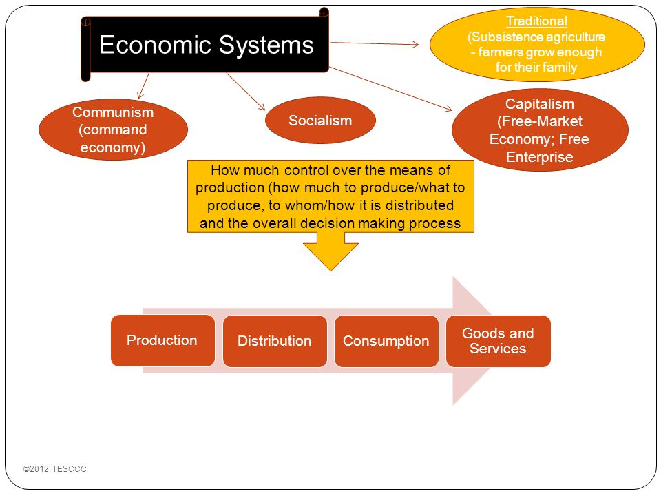 economic systems market economy A market economy allows the laws of  socialism and communism need a command economy to create a central plan that guides economic decisions market.