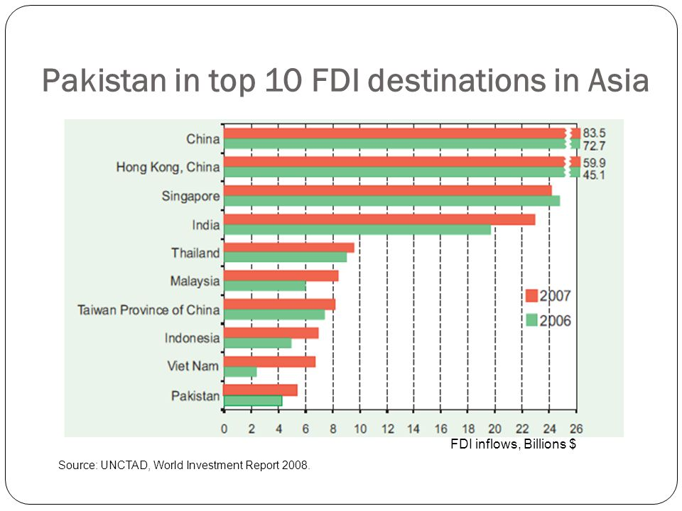 foreign direct investment fdi inflow in pakistan The purpose of the study is to investigate the affects of terrorism on foreign direct investment (fdi) inflows in pakistan time-series data from 2000 to 2015 has.