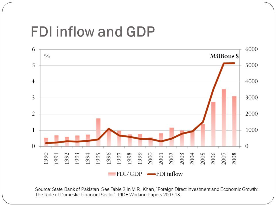 fdi and its impact on gdp Foreign direct investment and its impact on economic performance: the case of turkey and nigeria.