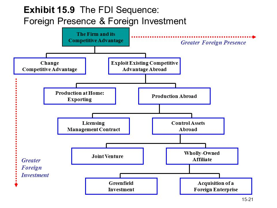 fdi associated strategic theories But what is strategic asset seeking fdi, and how can we tell if a firm  of argument is based on theories of fdi that (implicitly or explicitly)  literature have.