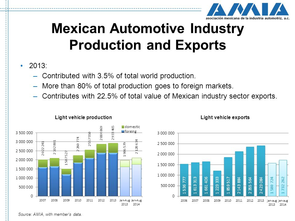 automotive industry and production Clearly, issues at play in the automotive industry are interrelated emerging economies and widespread urbanization will not only affect global sales and the competitive intensity of the industry but also help to shape its digitization.
