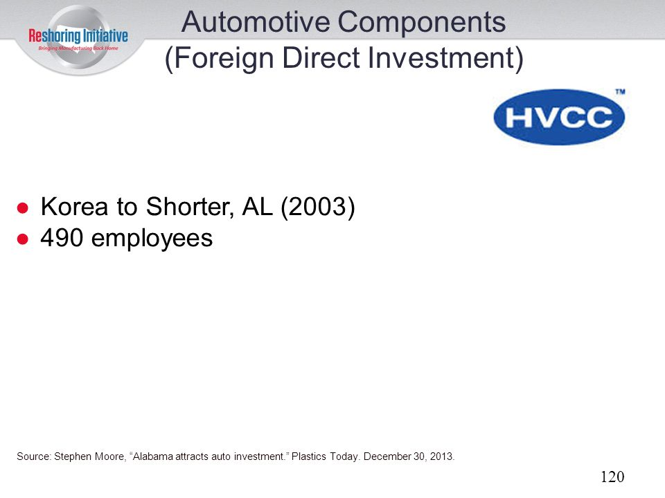 Automotive Components (Foreign Direct Investment)