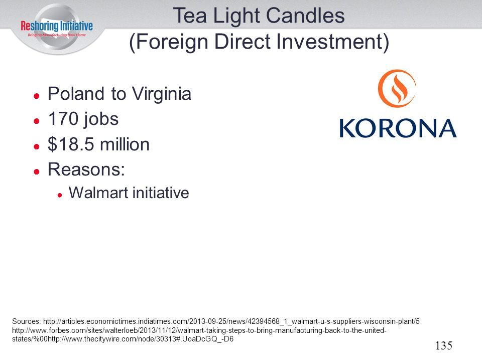 Tea Light Candles (Foreign Direct Investment)