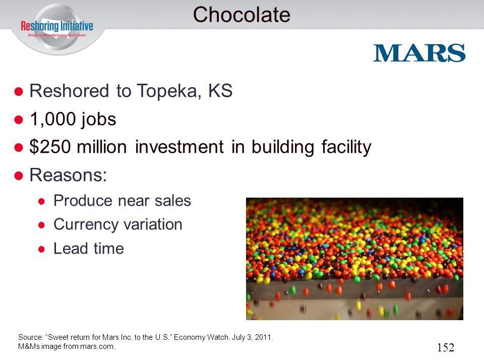 Chocolate Reshored to Topeka, KS 1,000 jobs