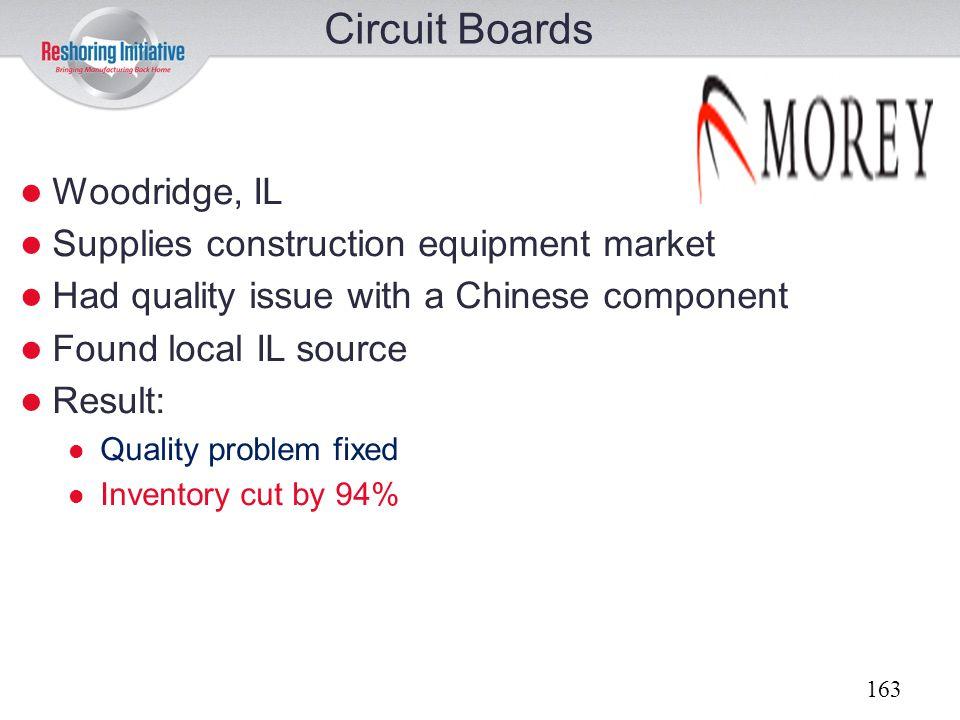 Circuit Boards Woodridge, IL Supplies construction equipment market