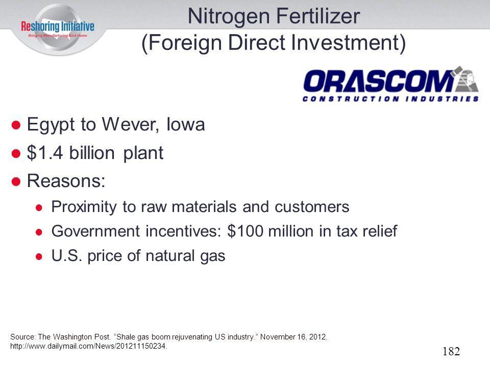 Nitrogen Fertilizer (Foreign Direct Investment)