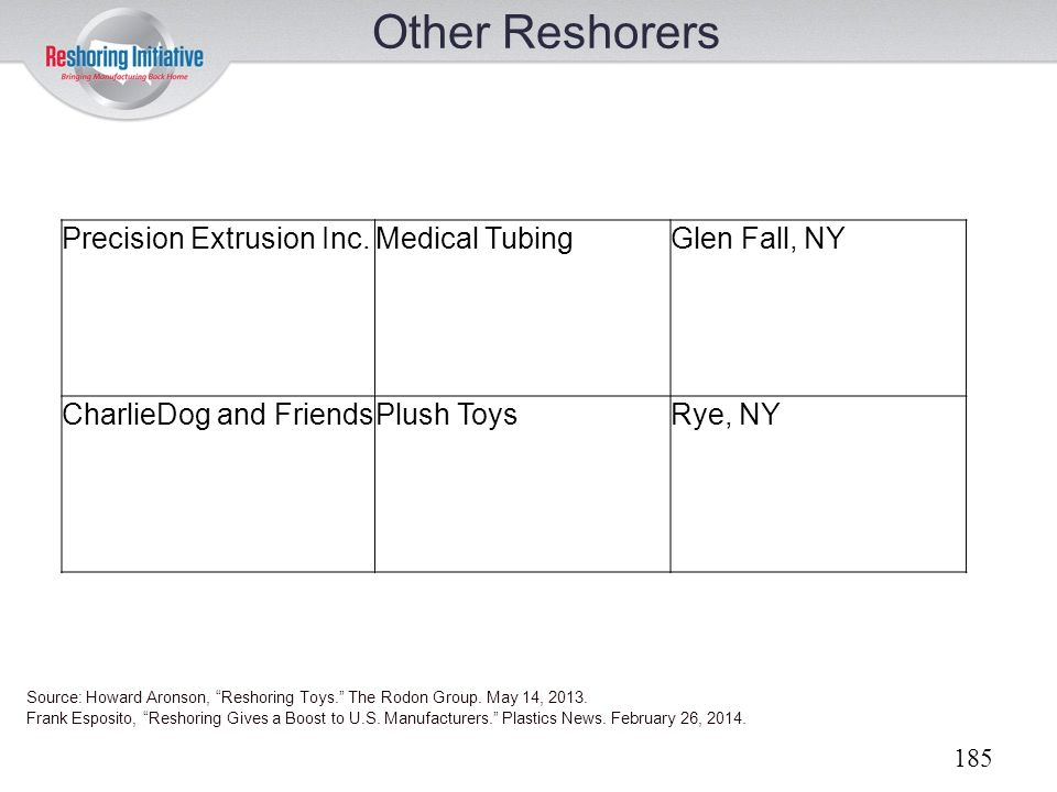 Other Reshorers Precision Extrusion Inc. Medical Tubing Glen Fall, NY