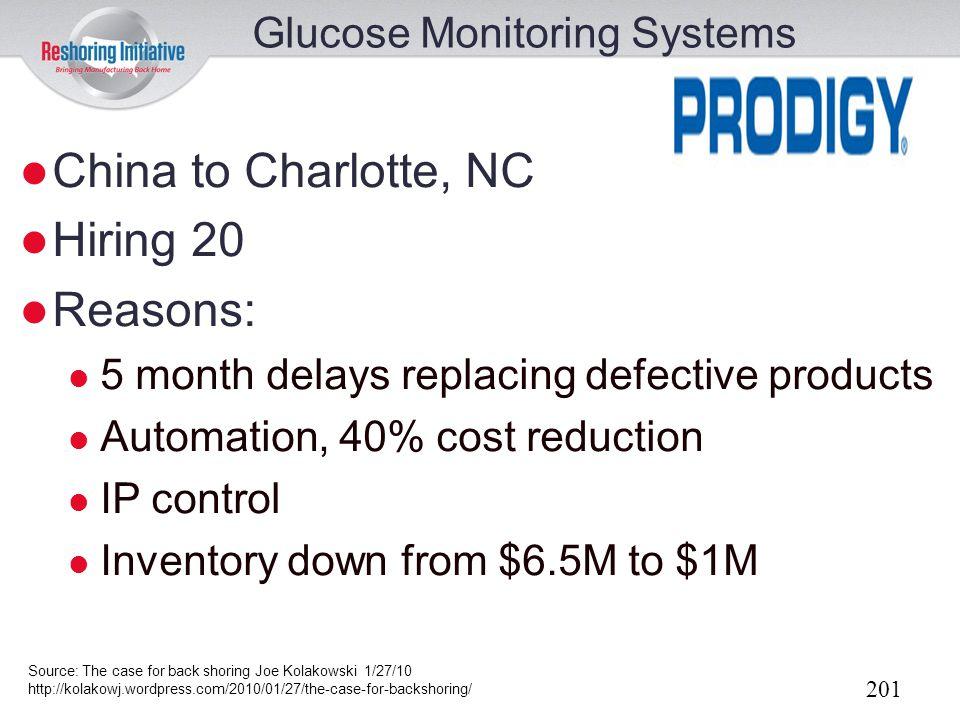 China to Charlotte, NC Hiring 20 Reasons: Glucose Monitoring Systems