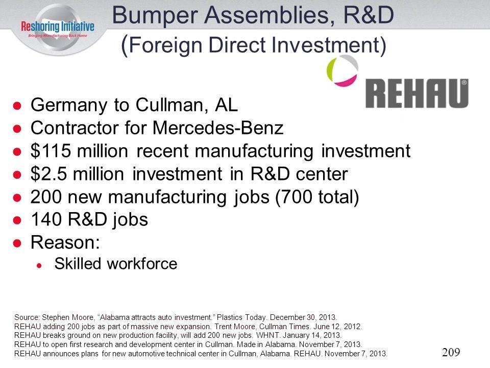 Bumper Assemblies, R&D (Foreign Direct Investment)