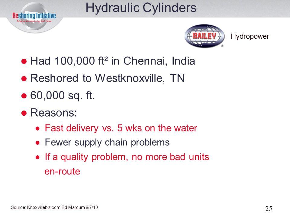 Hydraulic Cylinders Had 100,000 ft² in Chennai, India
