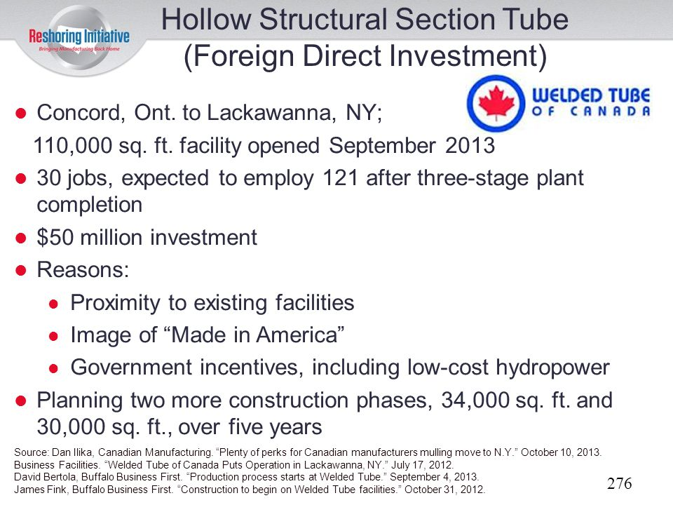 Hollow Structural Section Tube (Foreign Direct Investment)