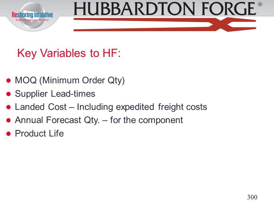 Key Variables to HF: MOQ (Minimum Order Qty) Supplier Lead-times