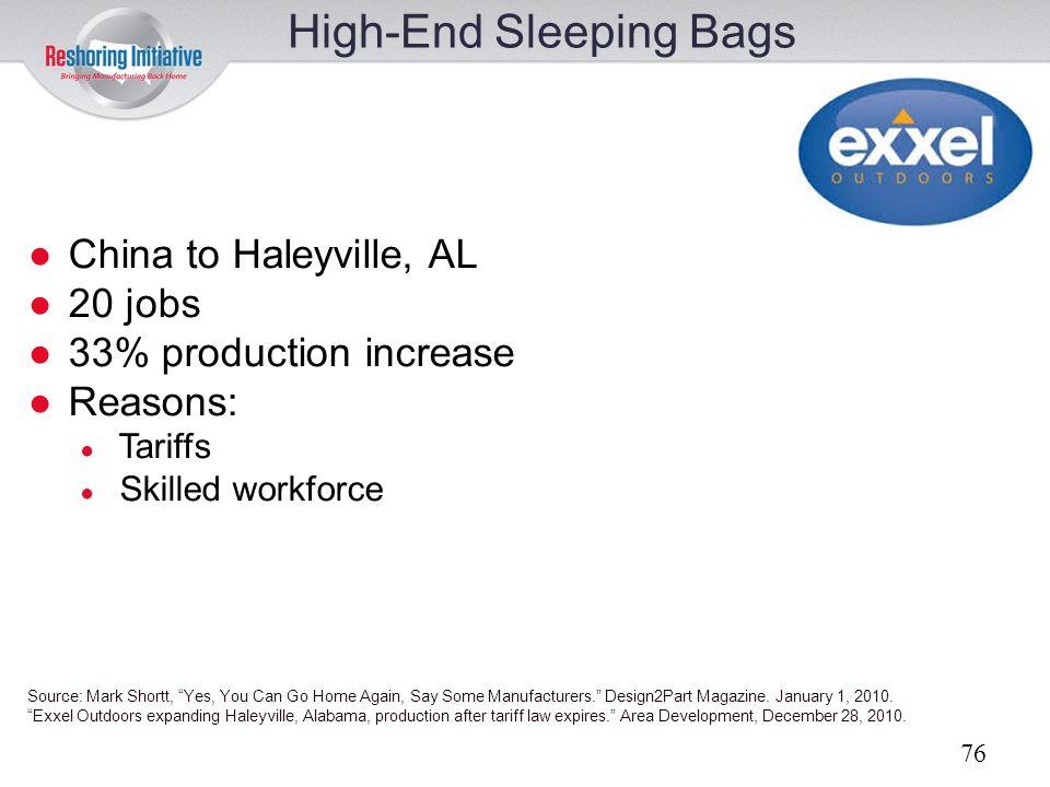 High-End Sleeping Bags