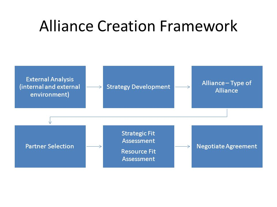 internal development and strategic alliance The objective of this study was to reveal the development of lsas (international strategic alliances) and the important factors for every phase of an alliance relationship.