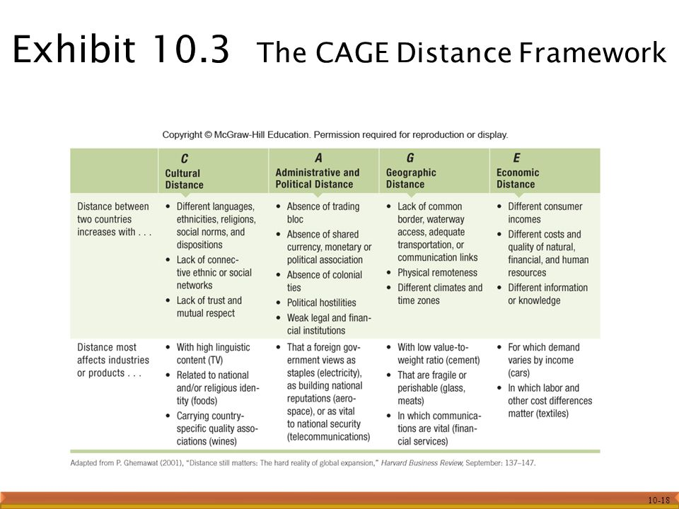 cage distance framework Reviews, discusses and re-conceptualizes the psychic distance concept through  the cage distance framework and empirically assesses its validity for three.