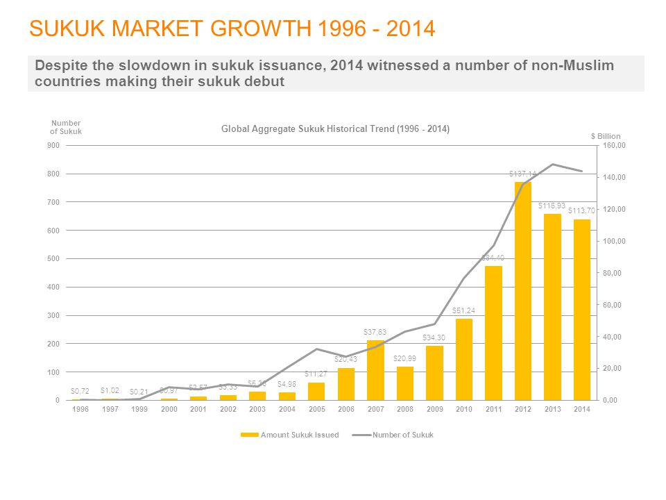 SUKUK MARKET GROWTH Despite the slowdown in sukuk issuance, 2014 witnessed a number of non-Muslim countries making their sukuk debut.
