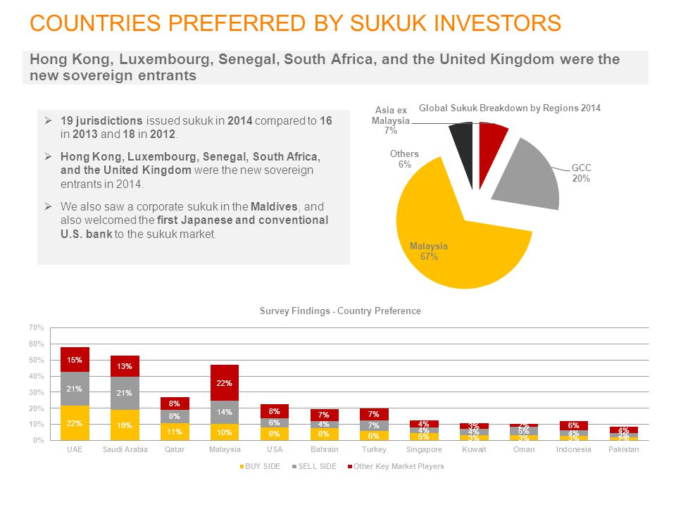 COUNTRIES PREFERRED BY SUKUK INVESTORS