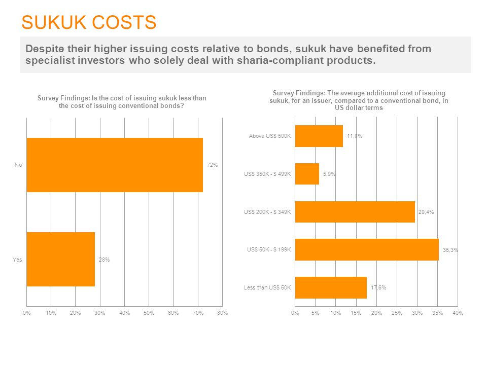 SUKUK COSTS