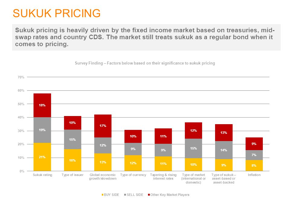 SUKUK PRICING