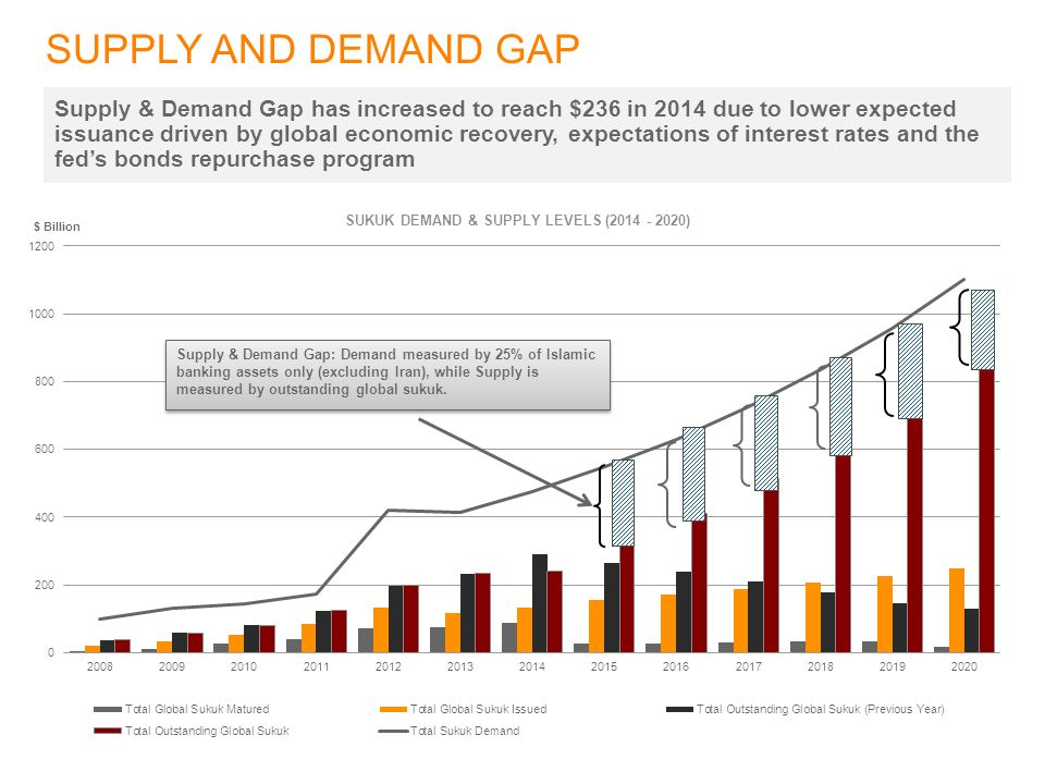 SUPPLY AND DEMAND GAP