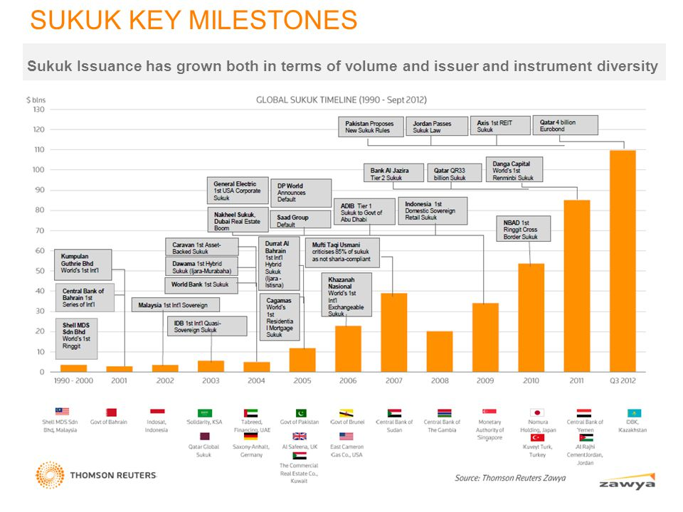 SUKUK KEY MILESTONES Sukuk Issuance has grown both in terms of volume and issuer and instrument diversity.